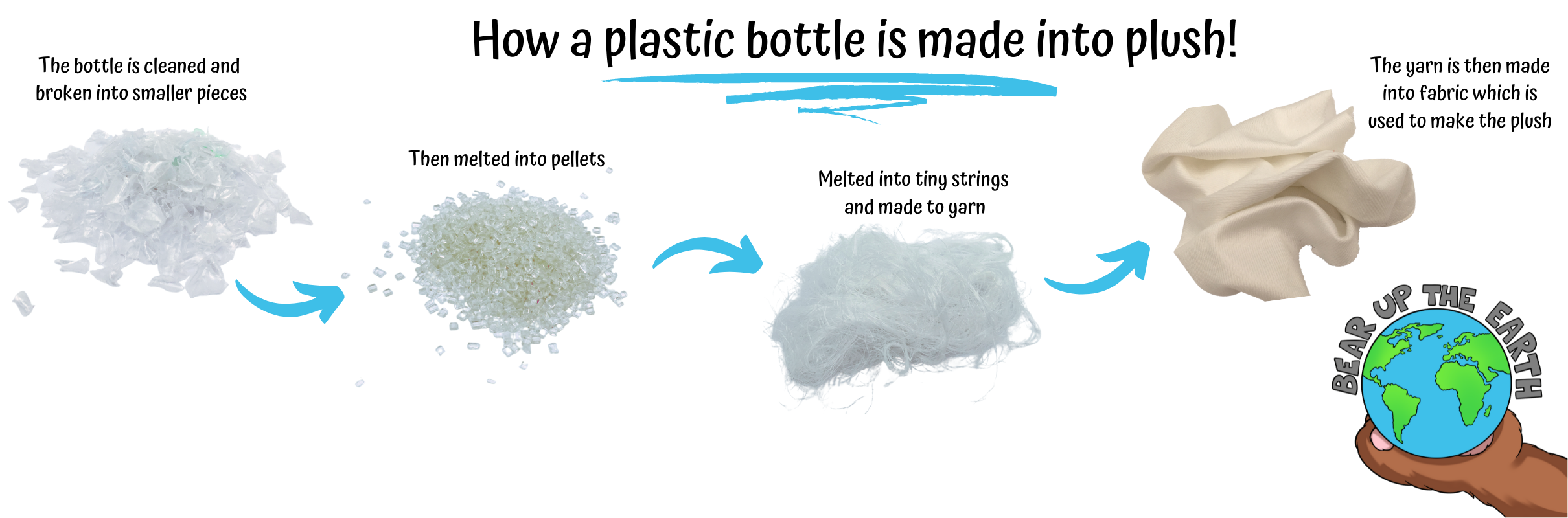ECO - How plastic is made into fabric
